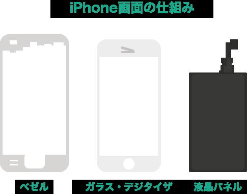 iPhone画面の仕組み